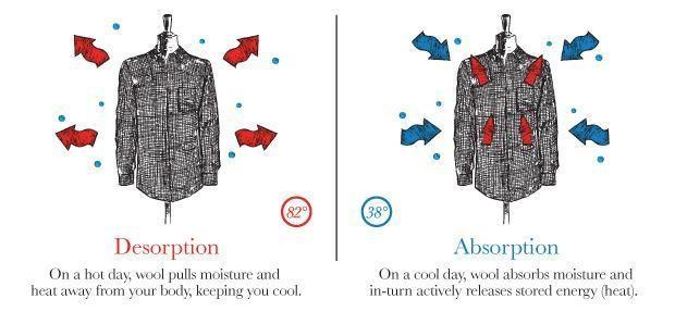 """""""Amžini marškiniai"""", kurių nereikia skalbti 100 dienų"""