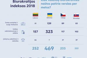 Biurokratijos indeksas Lietuvoje